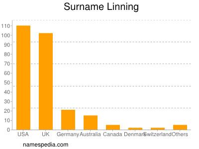 Surname Linning