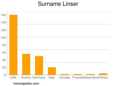 Surname Linser