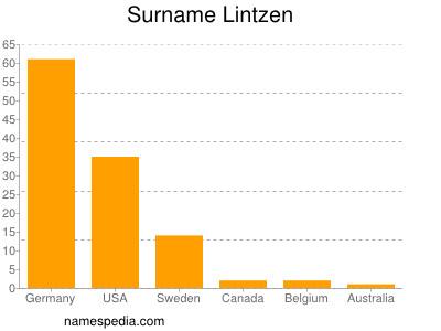 Surname Lintzen