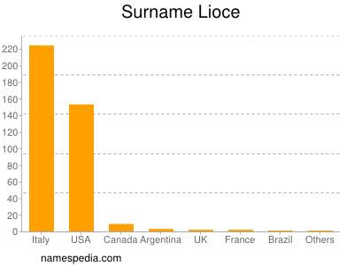 Surname Lioce