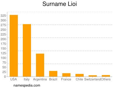 Surname Lioi