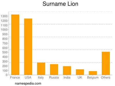 Surname Lion