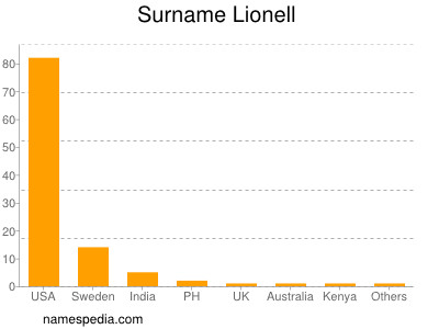 Surname Lionell