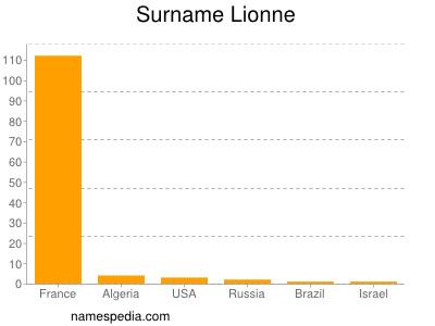 Surname Lionne
