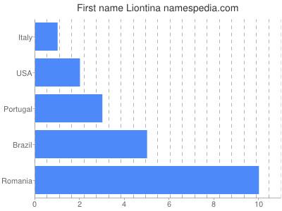 Given name Liontina