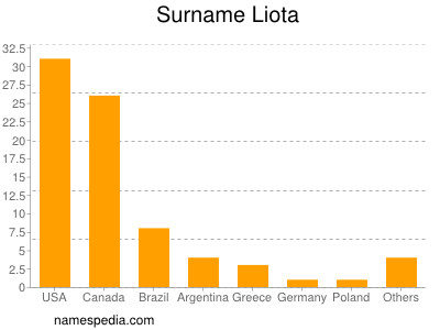 Surname Liota