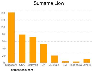 Surname Liow