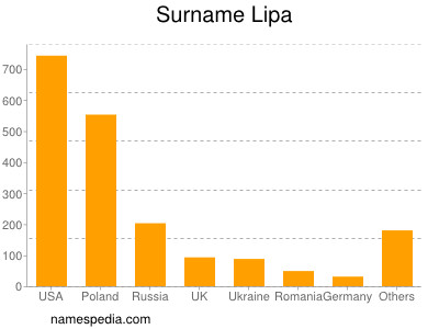 Surname Lipa
