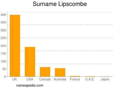 Surname Lipscombe