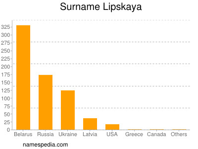 Surname Lipskaya