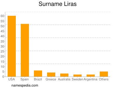 Surname Liras
