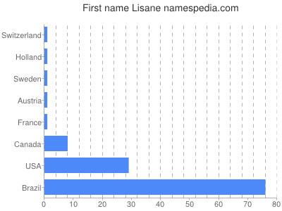 Given name Lisane