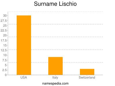 Surname Lischio