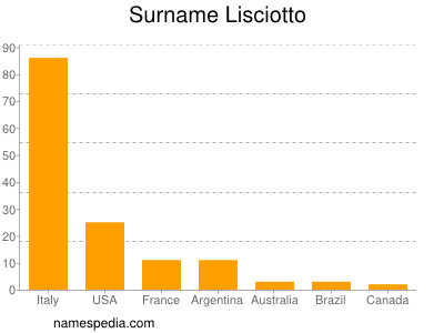 Surname Lisciotto