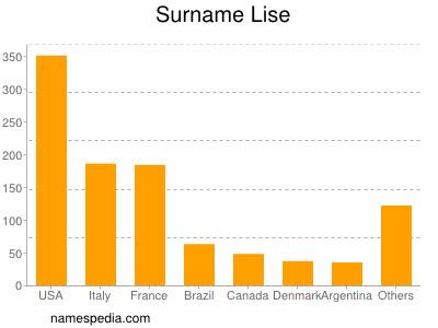 Surname Lise