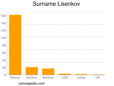 Surname Lisenkov