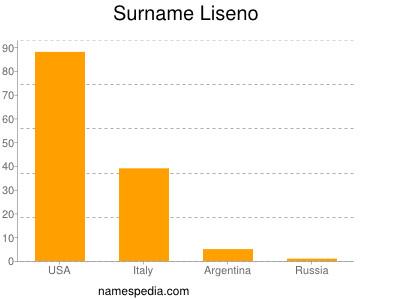 Surname Liseno