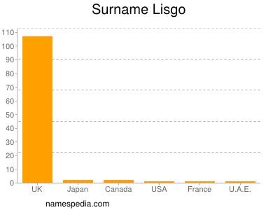 Surname Lisgo