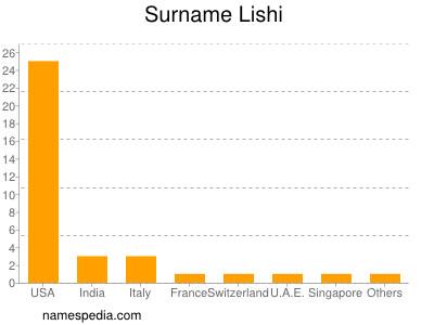 Surname Lishi