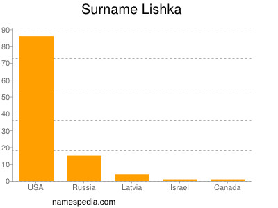 Surname Lishka