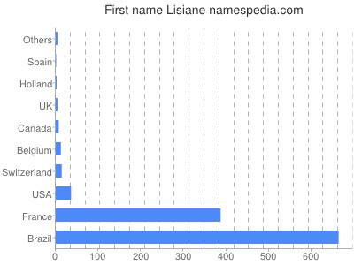Given name Lisiane