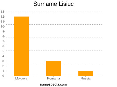 Surname Lisiuc