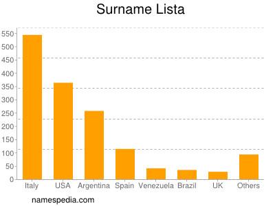 Surname Lista