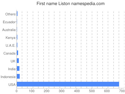 Given name Liston