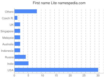 Given name Lite
