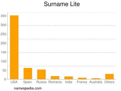 Surname Lite