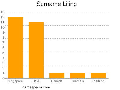 Surname Liting
