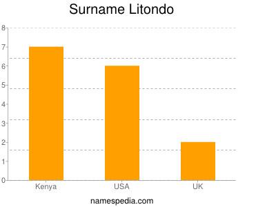 Surname Litondo