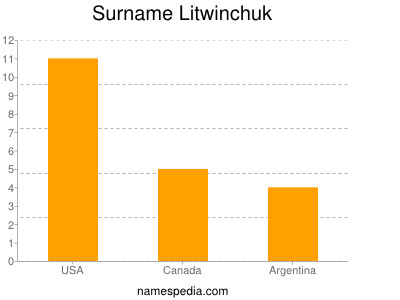 Surname Litwinchuk
