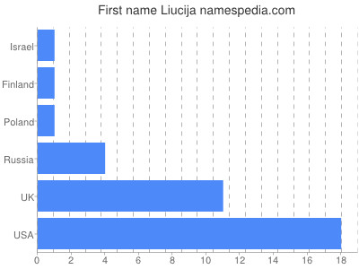 Given name Liucija