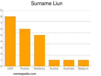 Surname Liun