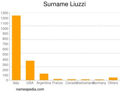 Surname Liuzzi