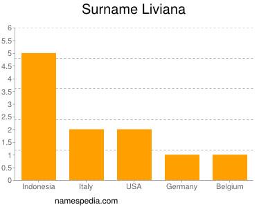 Surname Liviana