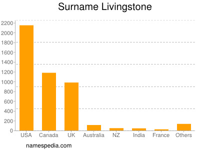 Surname Livingstone