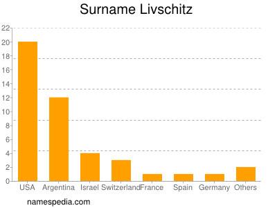 Surname Livschitz