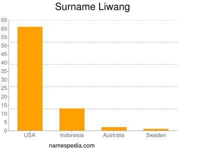 Surname Liwang