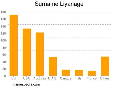 Surname Liyanage