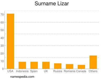 Surname Lizar