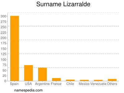 Surname Lizarralde