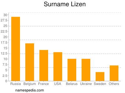 Surname Lizen