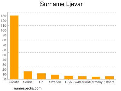 Surname Ljevar