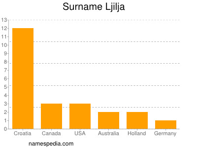 Surname Ljilja