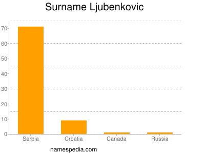 Surname Ljubenkovic