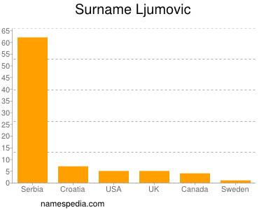 Surname Ljumovic