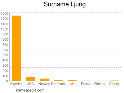Surname Ljung