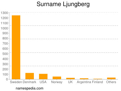 Surname Ljungberg